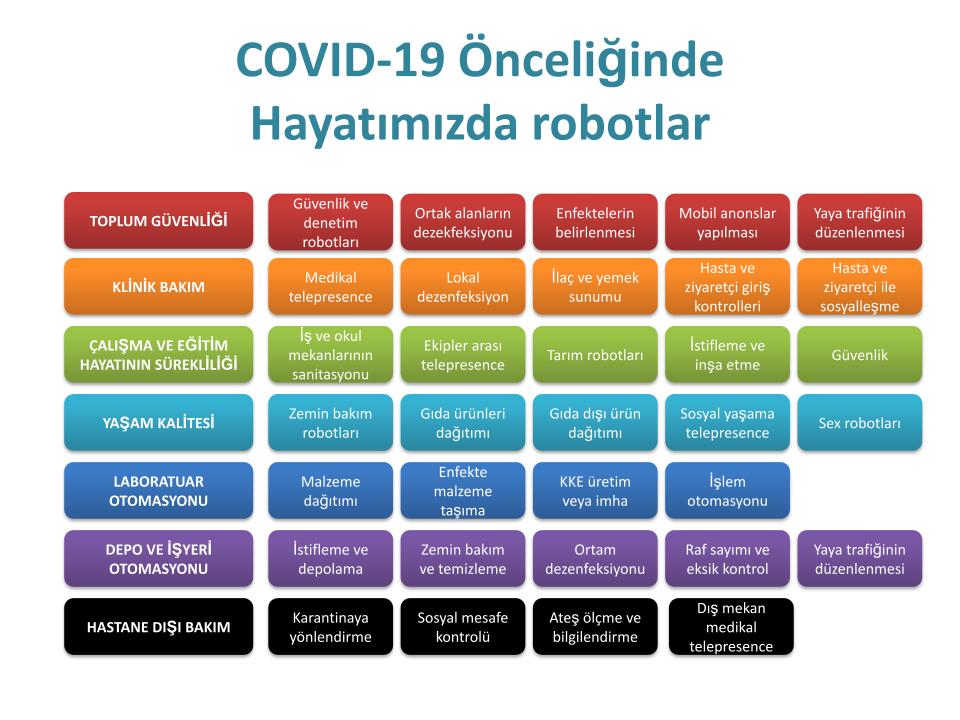 Covid-19 ve robotlar